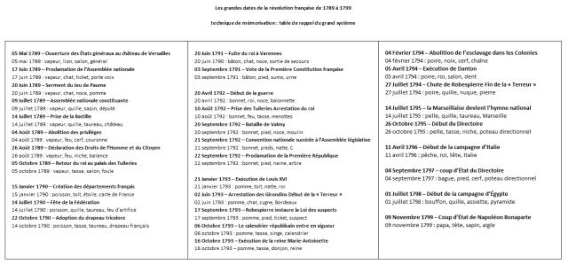 apprendre à retenir les dates clés de la révolution française de 1789