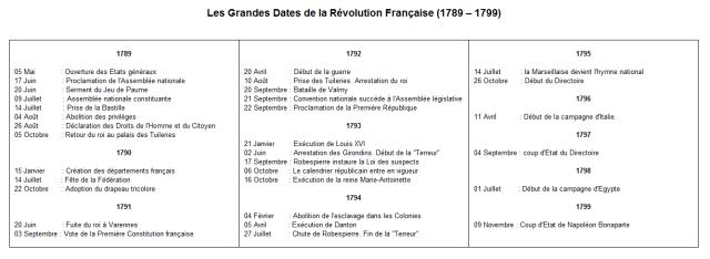 révolution française - les dates clés