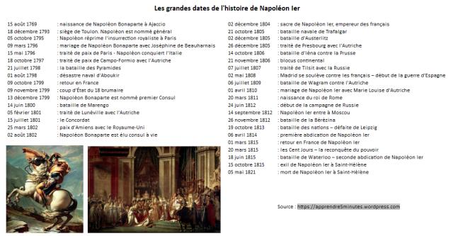 date histoire napoléon