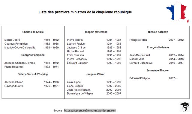 liste des premiers ministres de la cinquième république