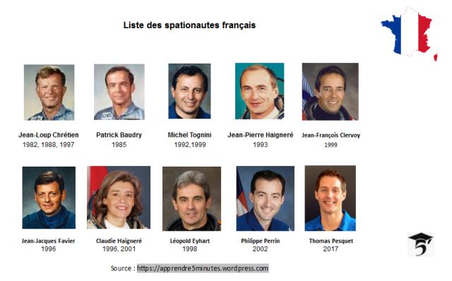Liste des spationautes français