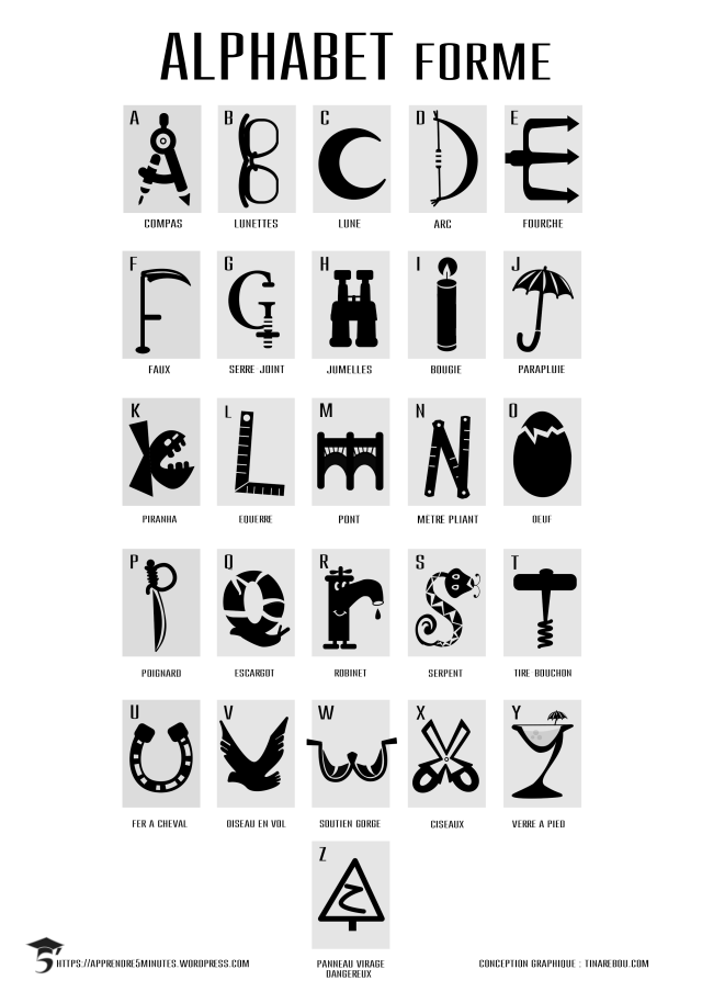 Table de rappel alphabet-forme