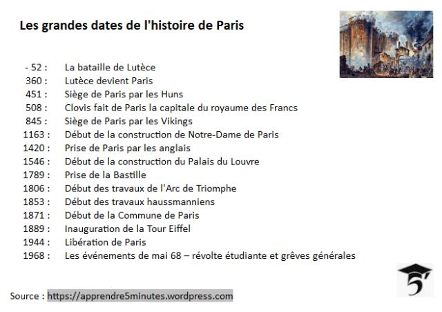 histoire de Paris - les dates clés