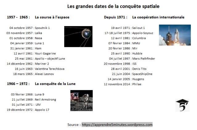 Les grandes dates de la conquête spatiale