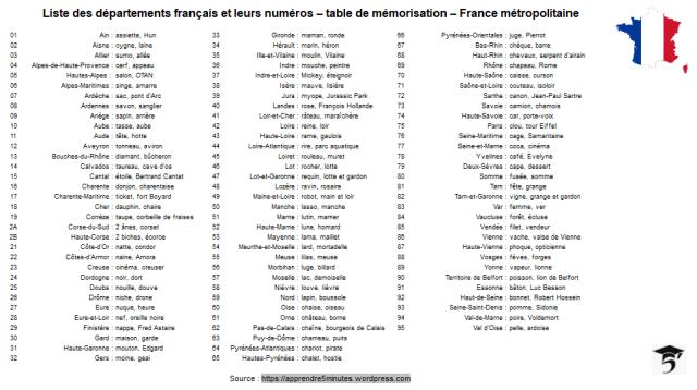 Table de mémorisation des départements de France métropolitaine