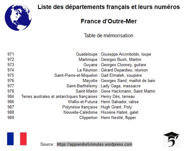Table de mémorisation des DROM-COM d'Outre-Mer