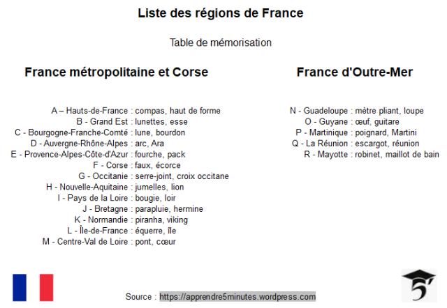 Table de mémorisation des régions de France