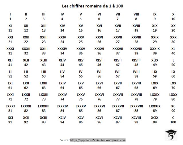 Les chiffres romains de 1 à 100.