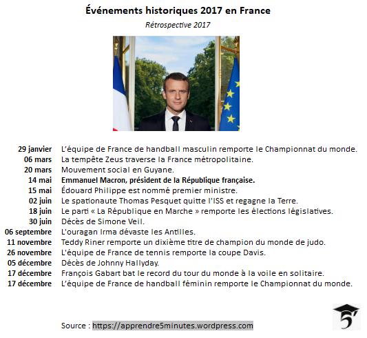 Événements historiques 2017 en France