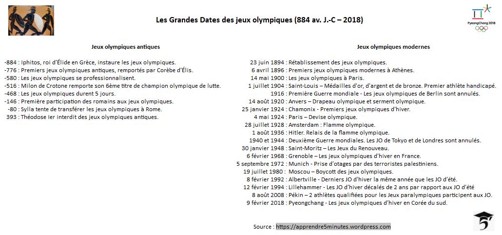 Les Grandes dates des Jeux olympiques (884 av. J.-C - 2018).