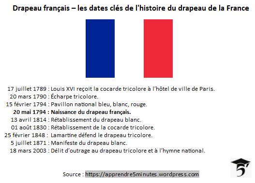 Les dates clés de l'histoire du drapeau français.