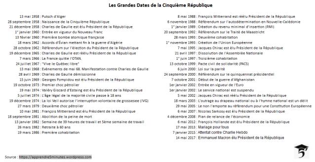 Les Grandes Dates de la Cinquième République.