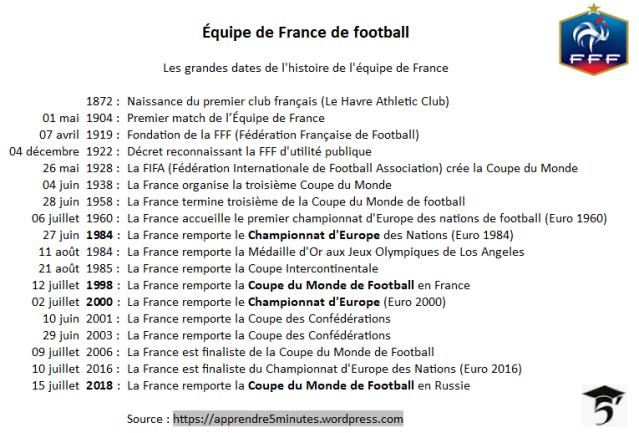 Les grandes dates de l'Histoire de l'Équipe de France de Football.