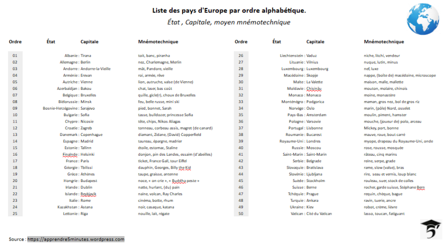 Liste des pays d'Europe par ordre alphabétique.