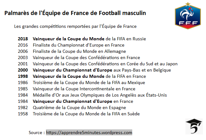 Palmarès de l'Équipe de France de Football masculin.