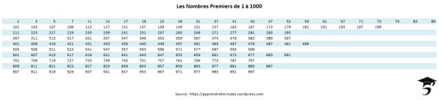 Les Nombres Premiers de 1 à 1000.