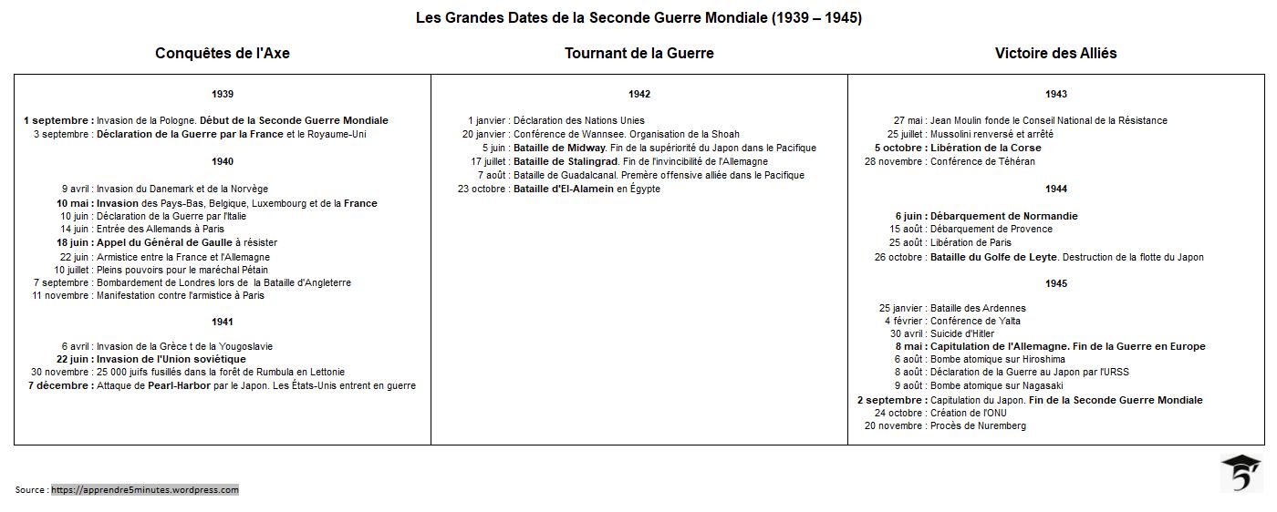 Les Grandes Dates de la Seconde Guerre Mondiale (1939 - 1945)