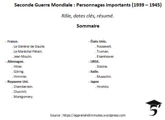 Seconde Guerre Mondiale : Personnages importants (1939 – 1945).