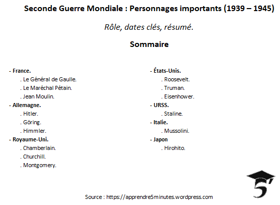 Seconde Guerre Mondiale : Personnages importants (1939 – 1945).