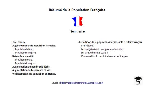 Résumé de la Population Française.