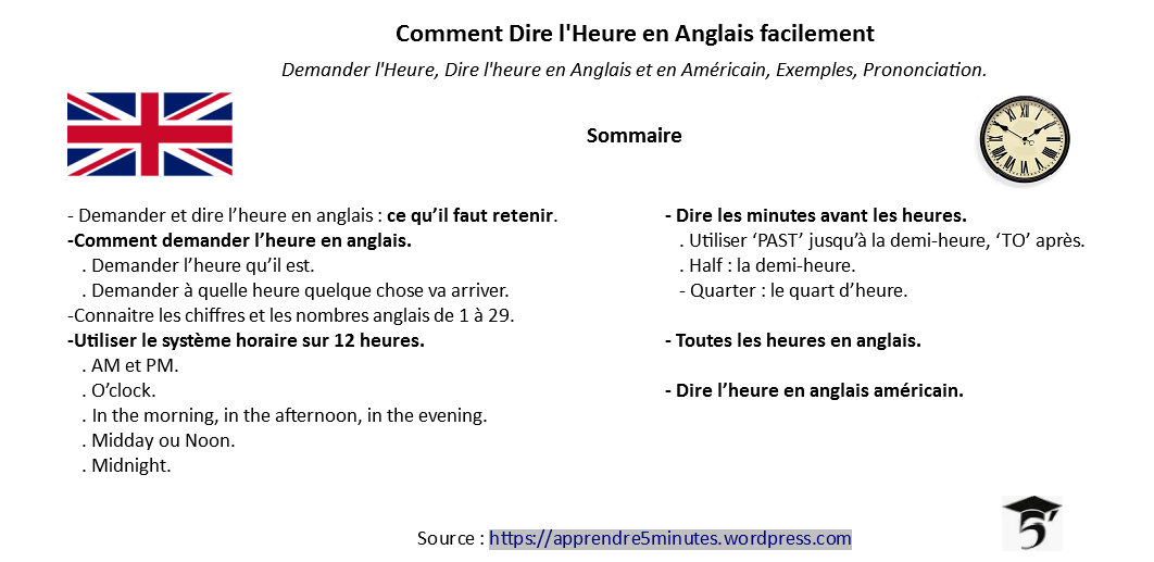 Comment Dire L Heure En Anglais Facilement Apprendre 5 Minutes