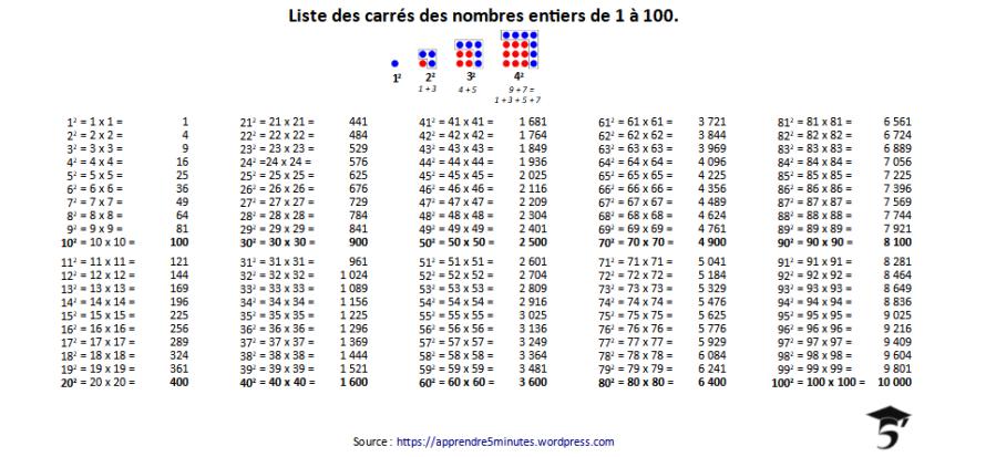 Liste des carrés des nombres entiers de 1 à 100.