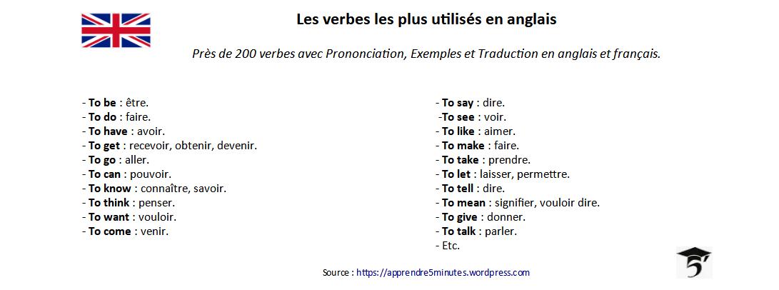 Anglais Apprendre 5 Minutes