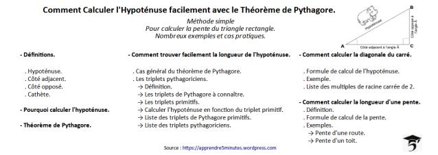Comment Calculer l'Hypoténuse facilement avec le Théorème de Pythagore.