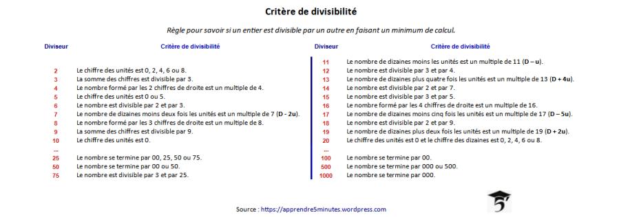 Les critères de divisibilité.