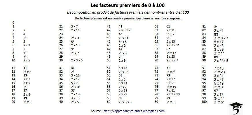 Les facteurs premiers de 0 à 100