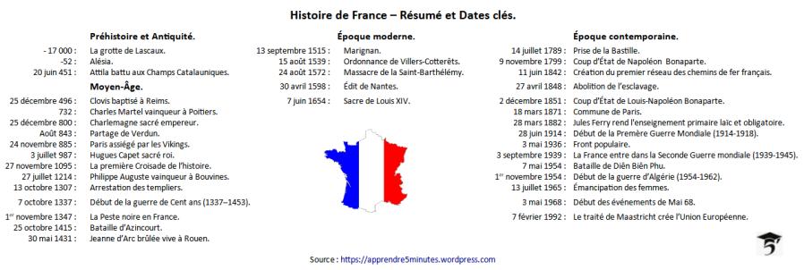 Histoire de France – Résumé et Dates clés.