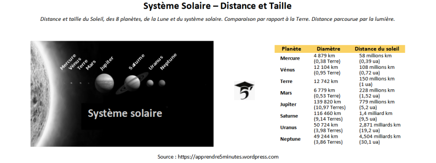 Système Solaire – Distance et Taille.