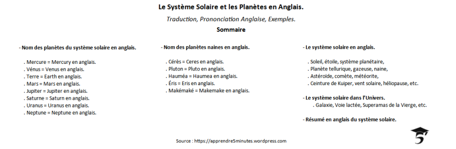 Le Système Solaire et les Planètes en Anglais.
